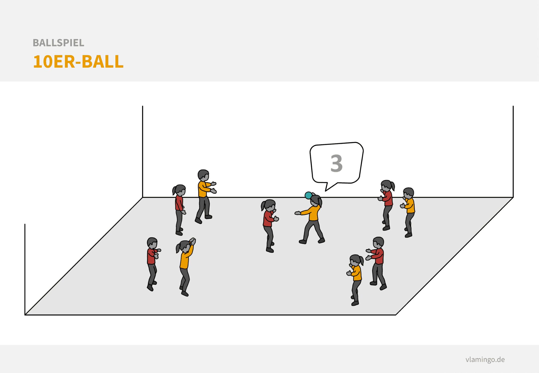 Kleines Aufwärmspiel: 10er Ball