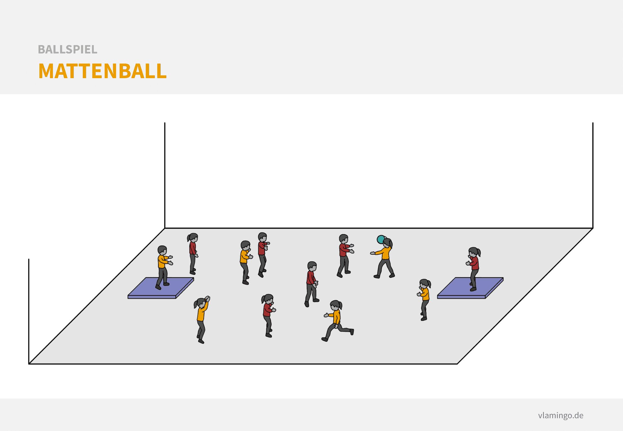 Basketball Aufwärmspiel: Mattenball