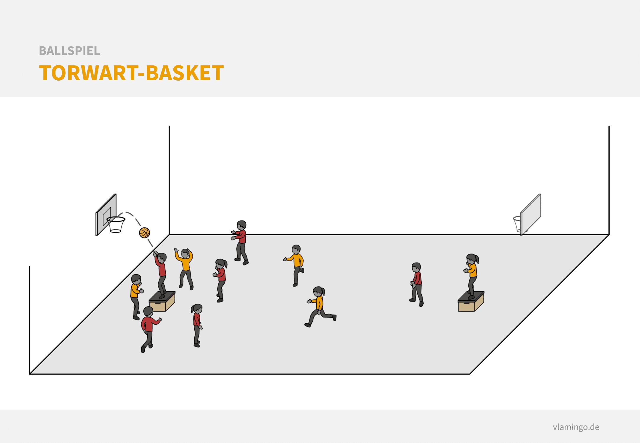 Basketball Aufwärmspiel: Torwart-Basket