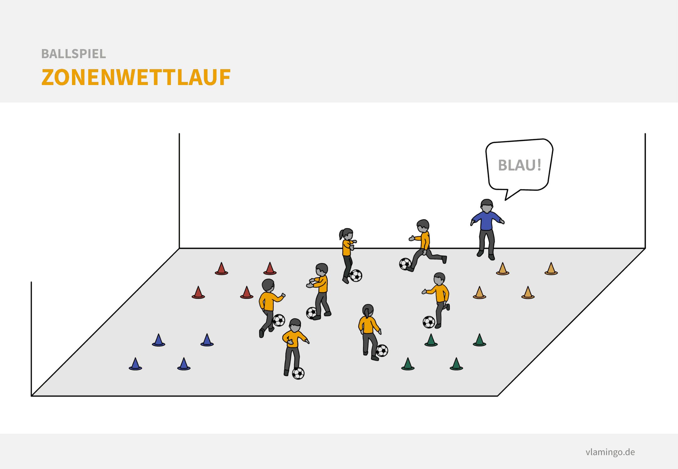 Fußball Aufwärmspiel: Zonenwettlauf