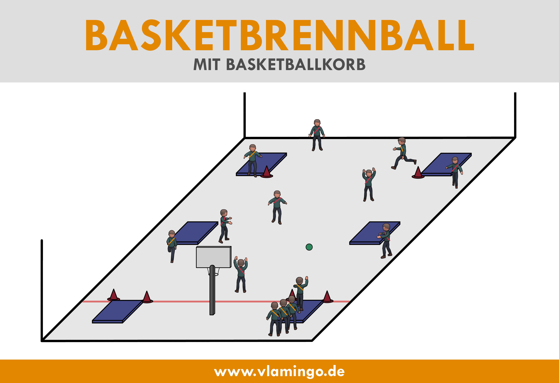 Variante: Basketball-Brennball mit Basketballkorb - Aufbau und Sporthallenplan