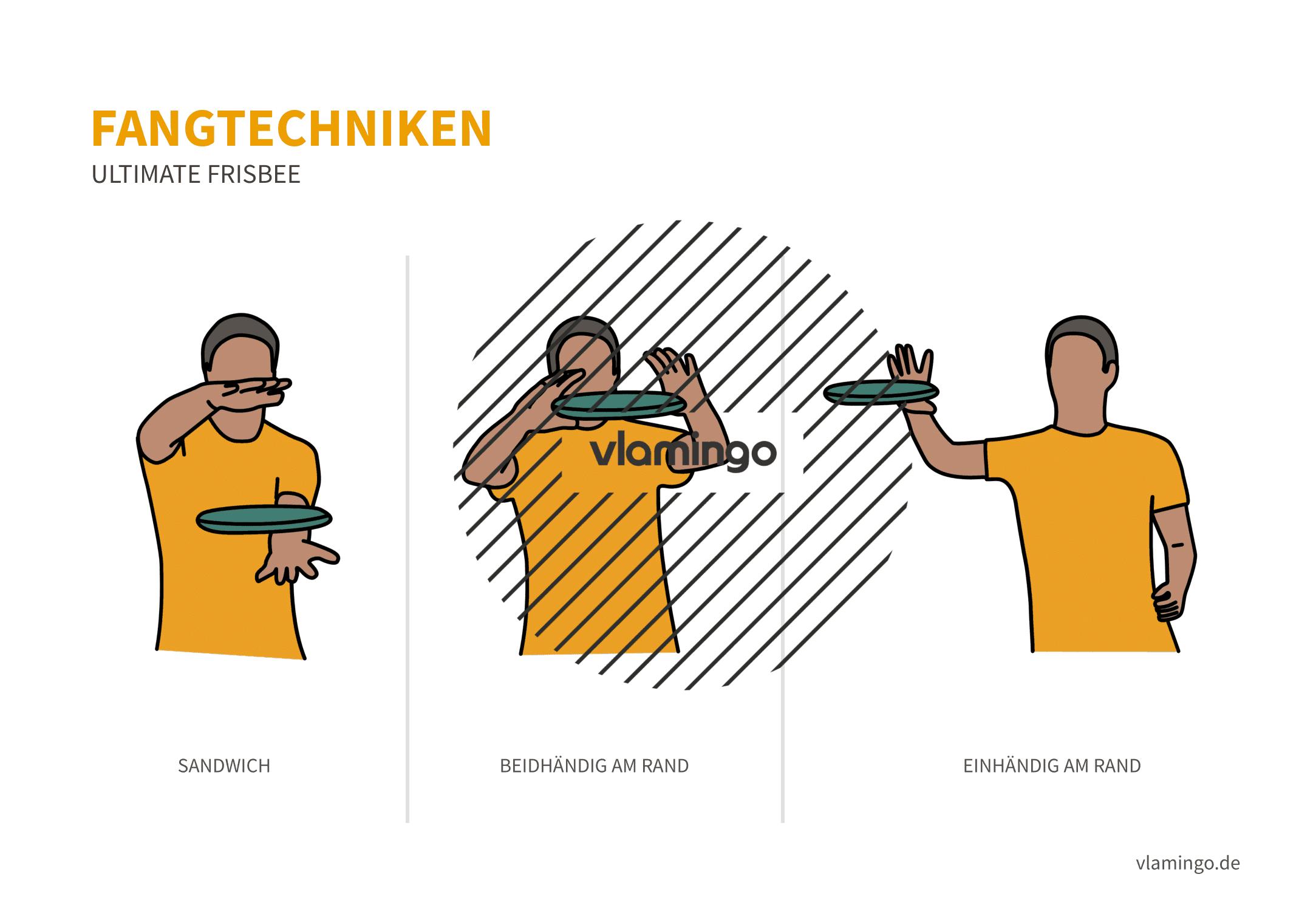 Frisbee - Fangtechniken (Sandwich, Beid- und Einhändig)