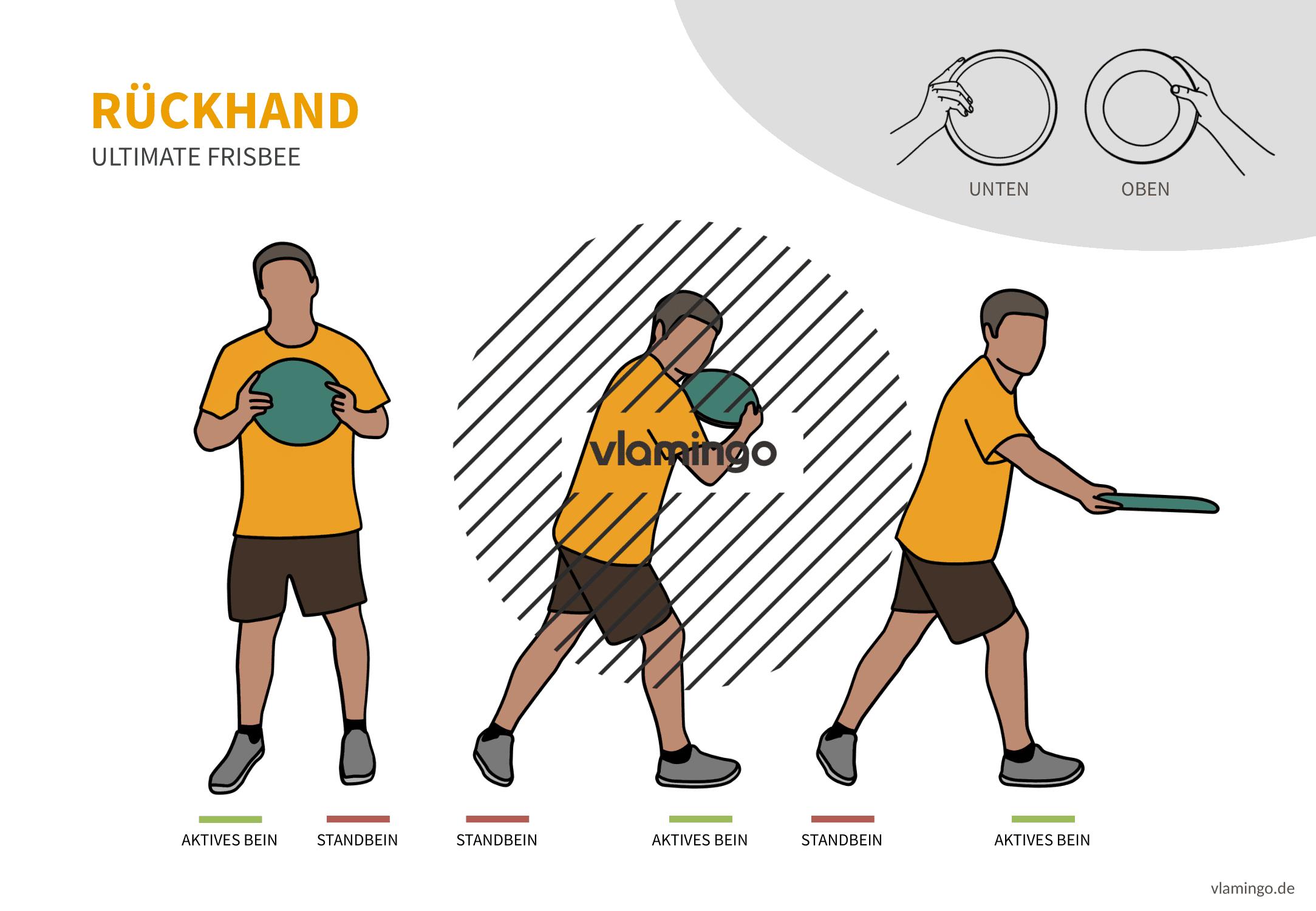 Frisbee - Wurftechnik - Rückhand