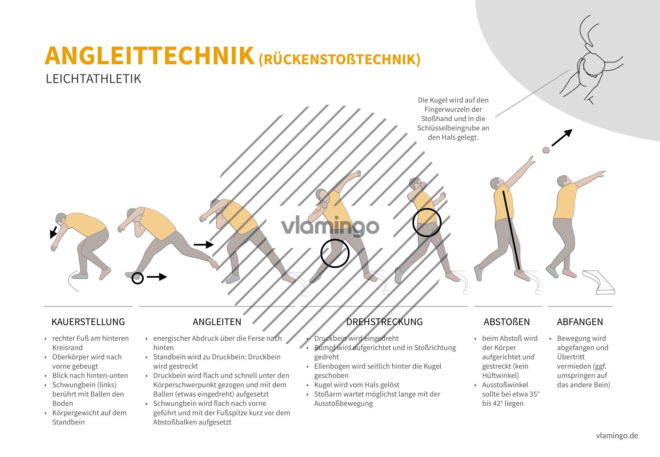 Angleittechnik (Bewegungsanalyse) - Leichtathletik
