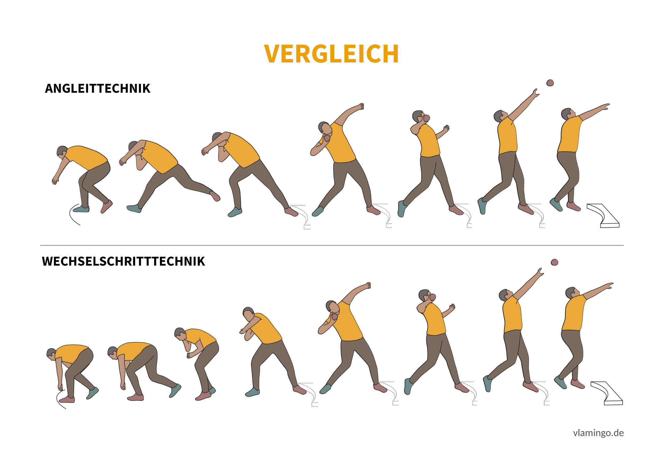 Angleittechnik vs Wechselstoßtechnik (Bewegungsanalyse) - Leichtathletik