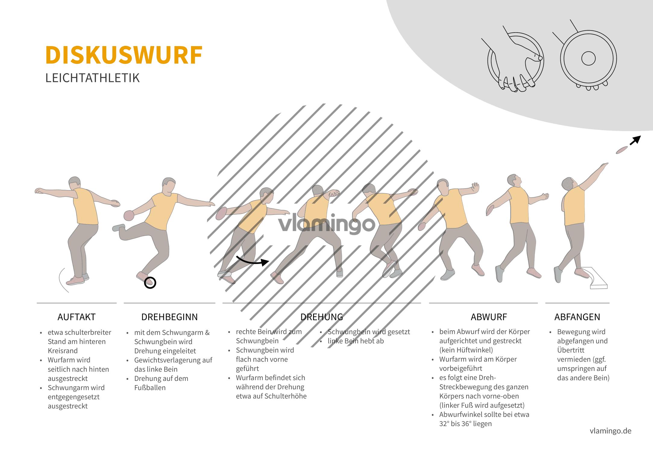 Diskuswurf (Bewegungsanalyse) - Leichtathletik
