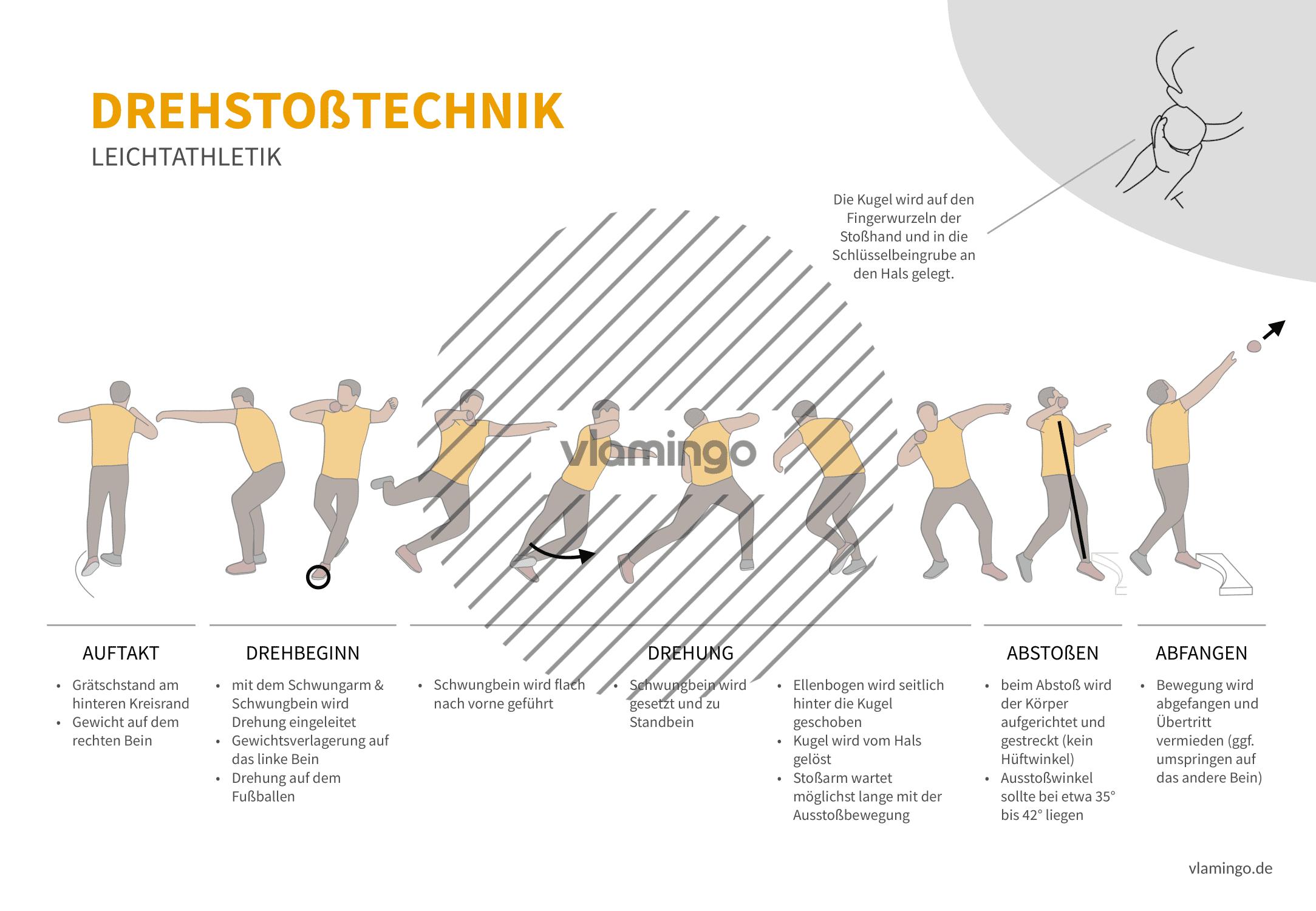 Drehstoßtechnik (Bewegungsanalyse) - Leichtathletik