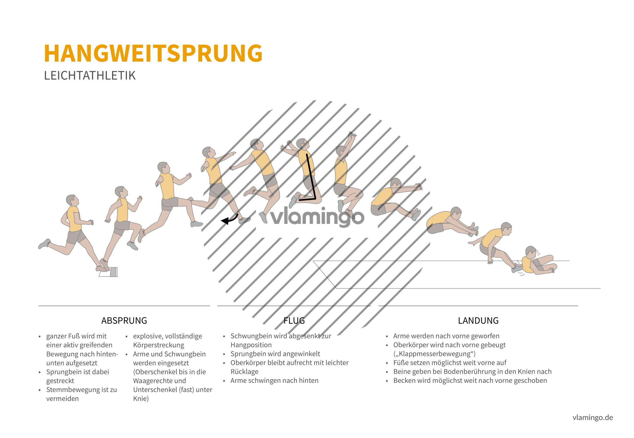 Hangsprung (Bewegungsanalyse) - Leichtathletik