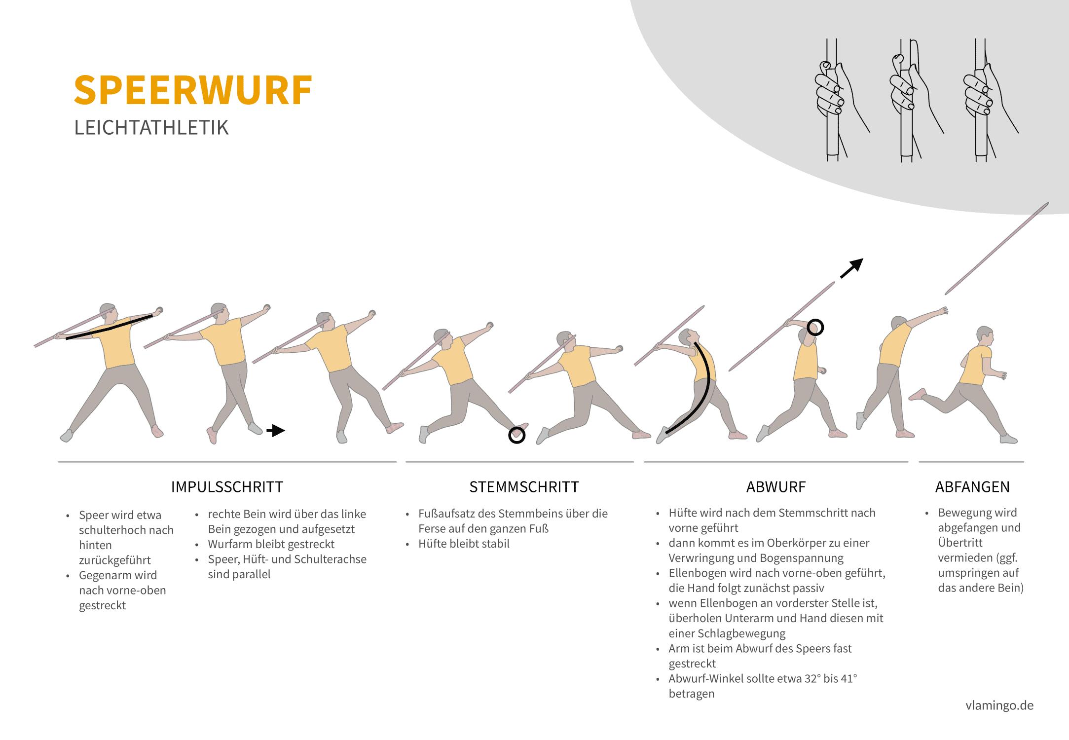 Speerwurf (Bewegungsanalyse) - Leichtathletik