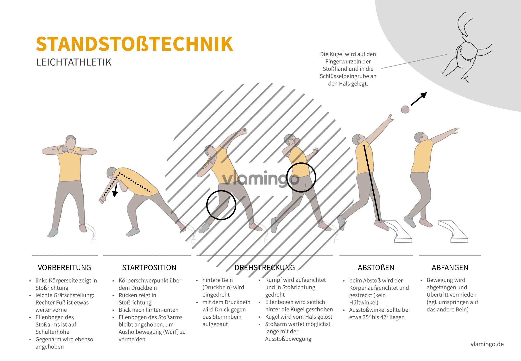 Olympisches Gehen (Bewegungsanalyse) - Leichtathletik
