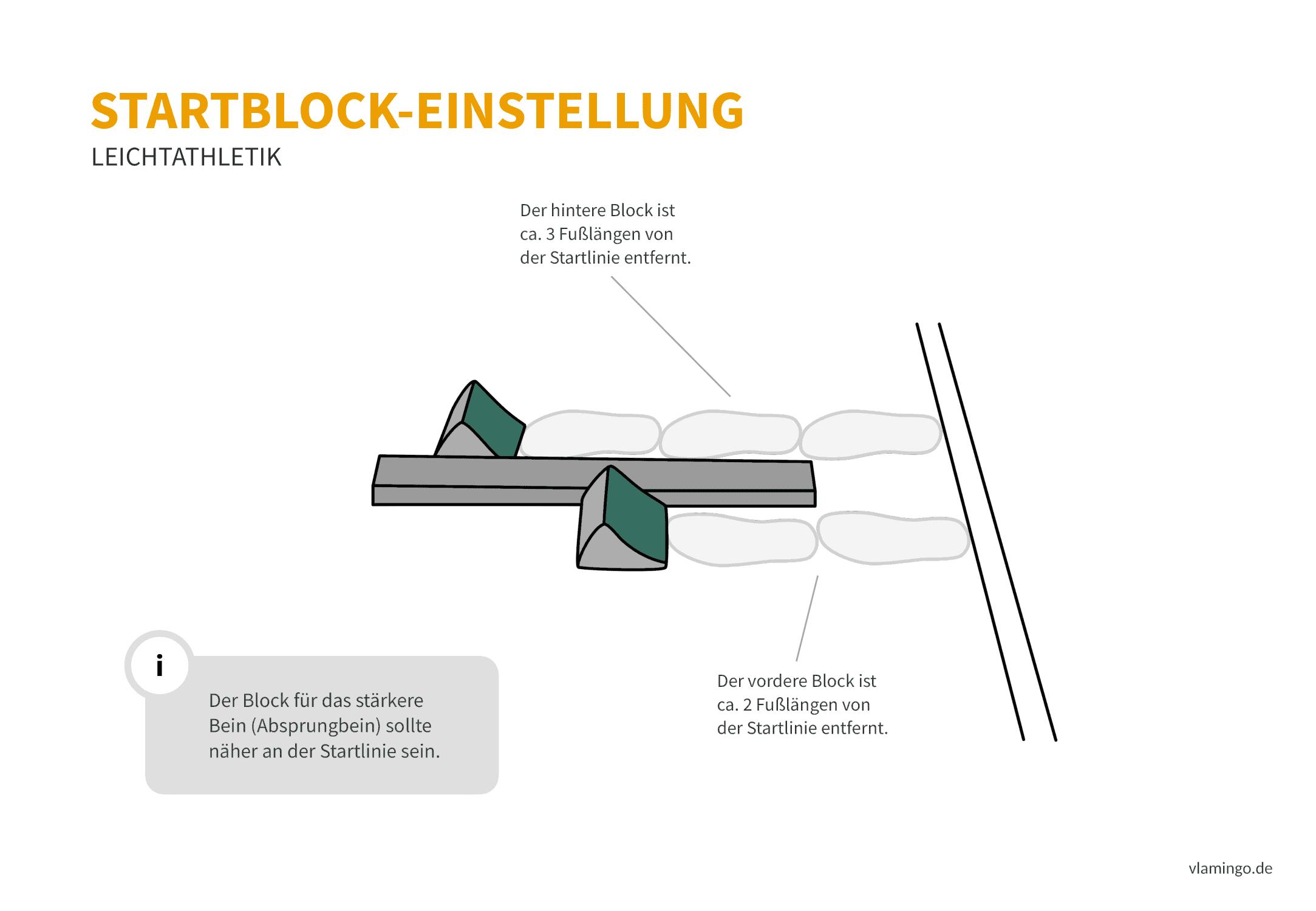 Startblock-Einstellung (Tiefstart) - Leichtathletik