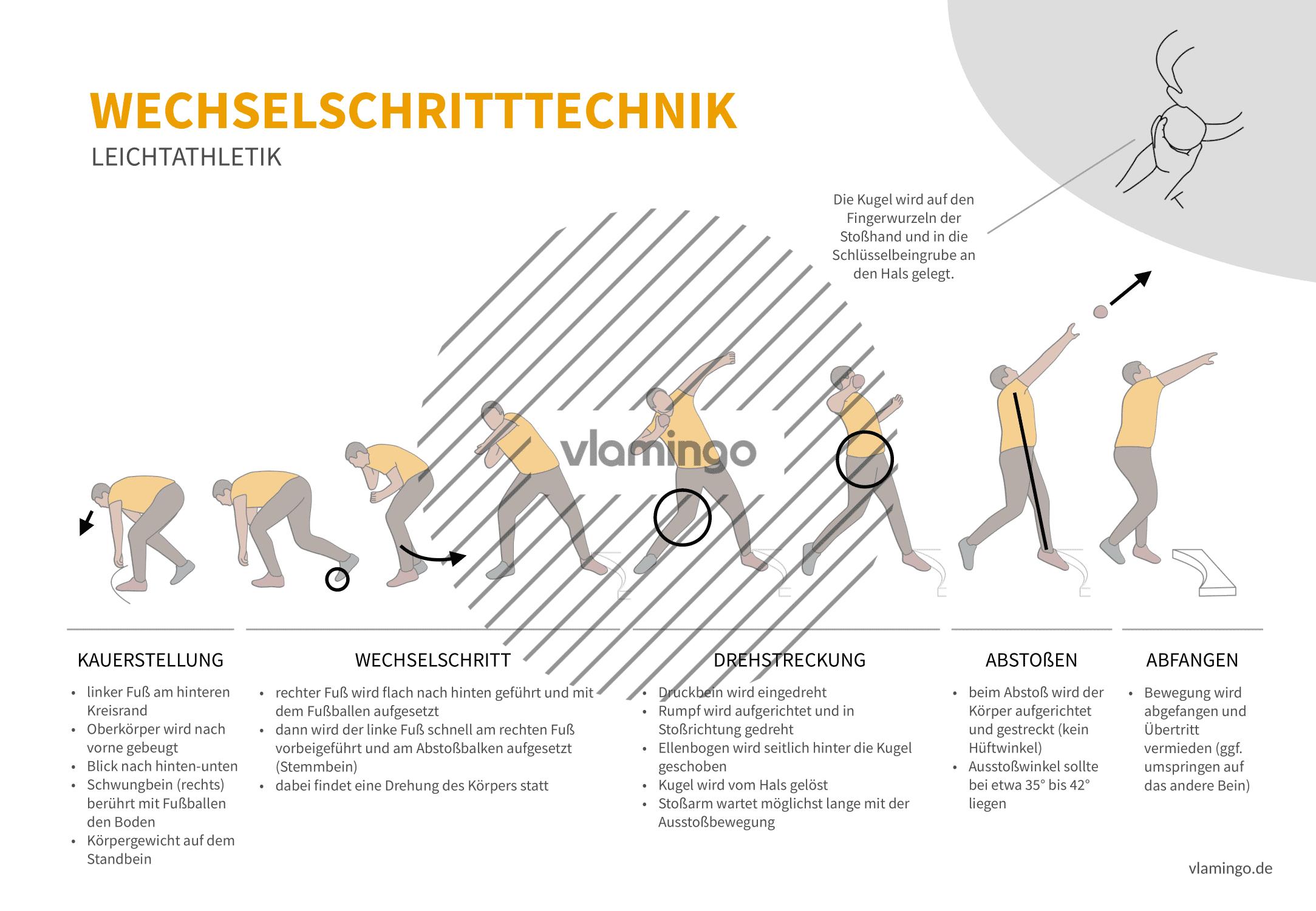 Wechselschritttechnik (Bewegungsanalyse) - Leichtathletik