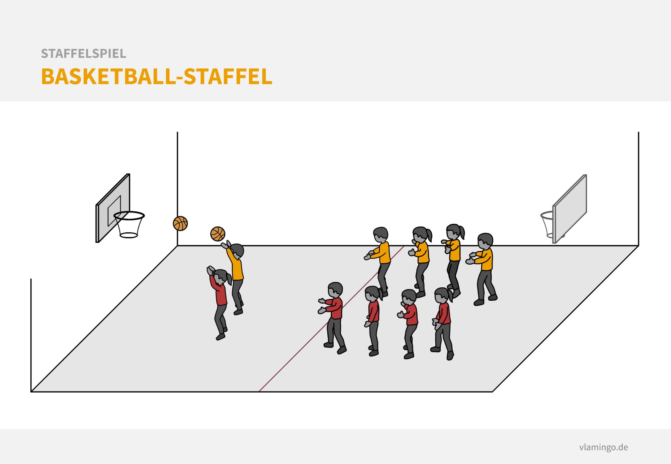 Staffelspiel - Basketball-Staffel