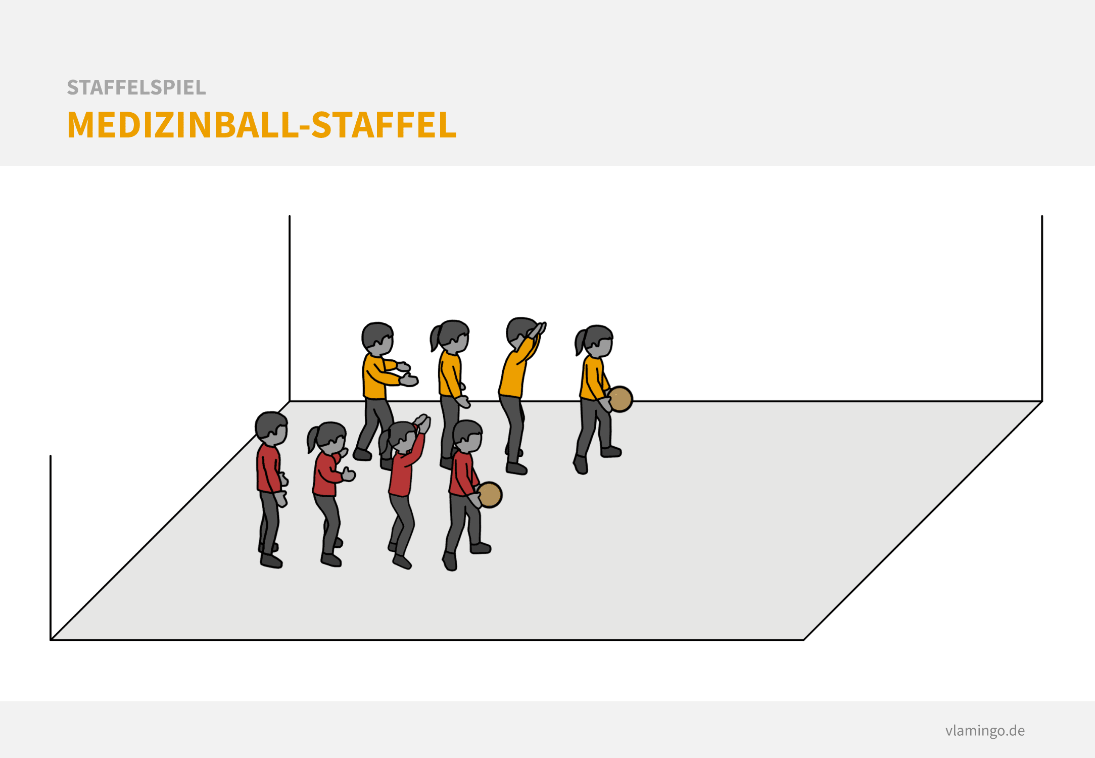 Staffelspiel - Medizinball-Staffel