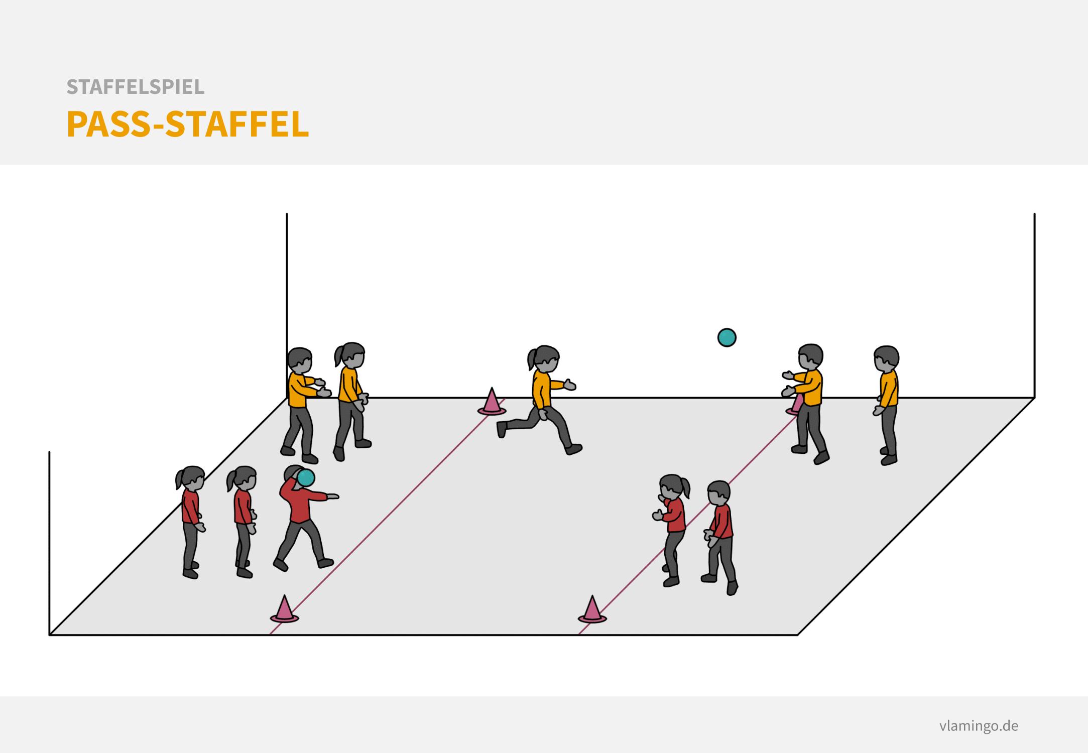 Staffelspiel - Pass-Staffel