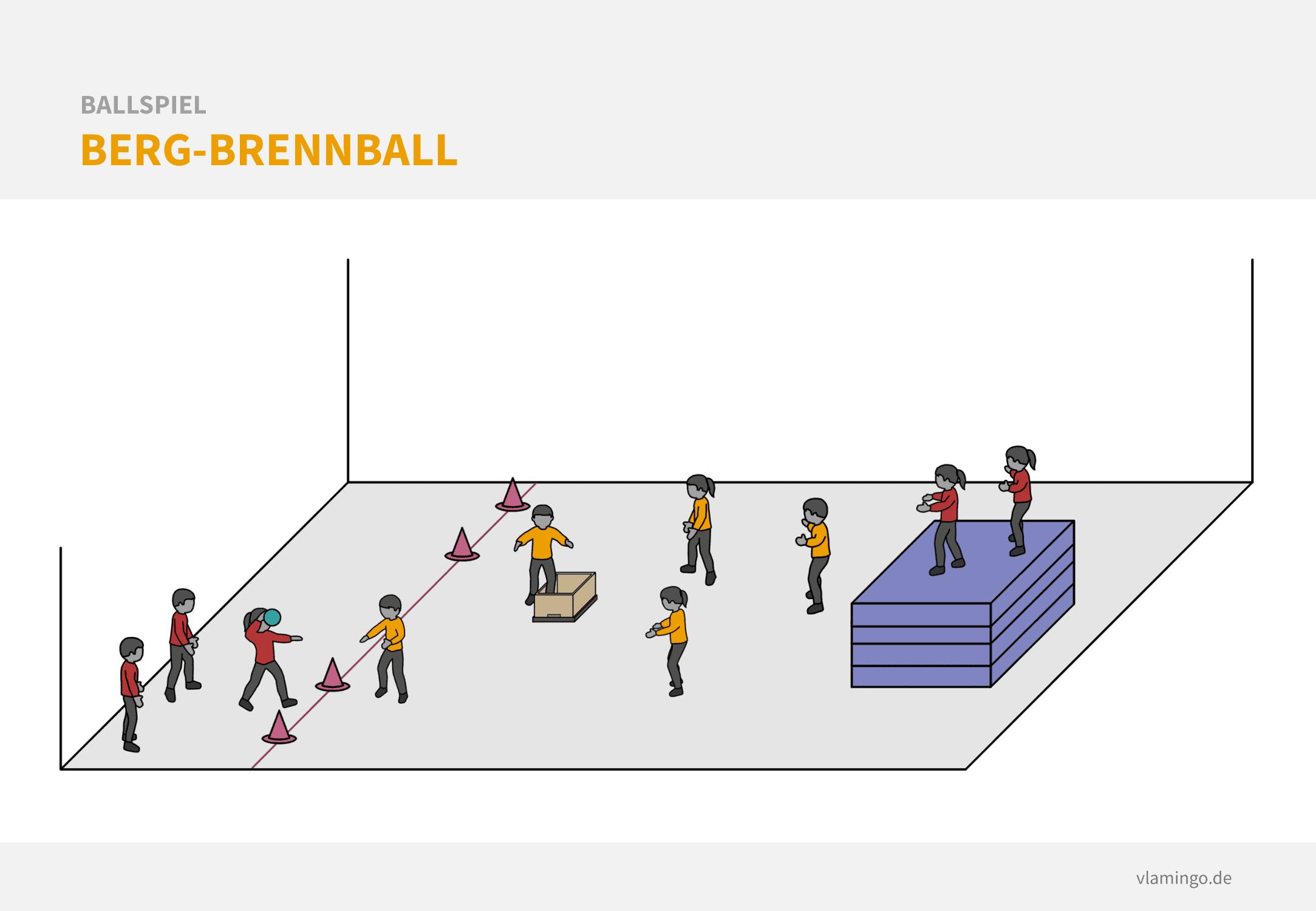 Variante: Berg-Brennball