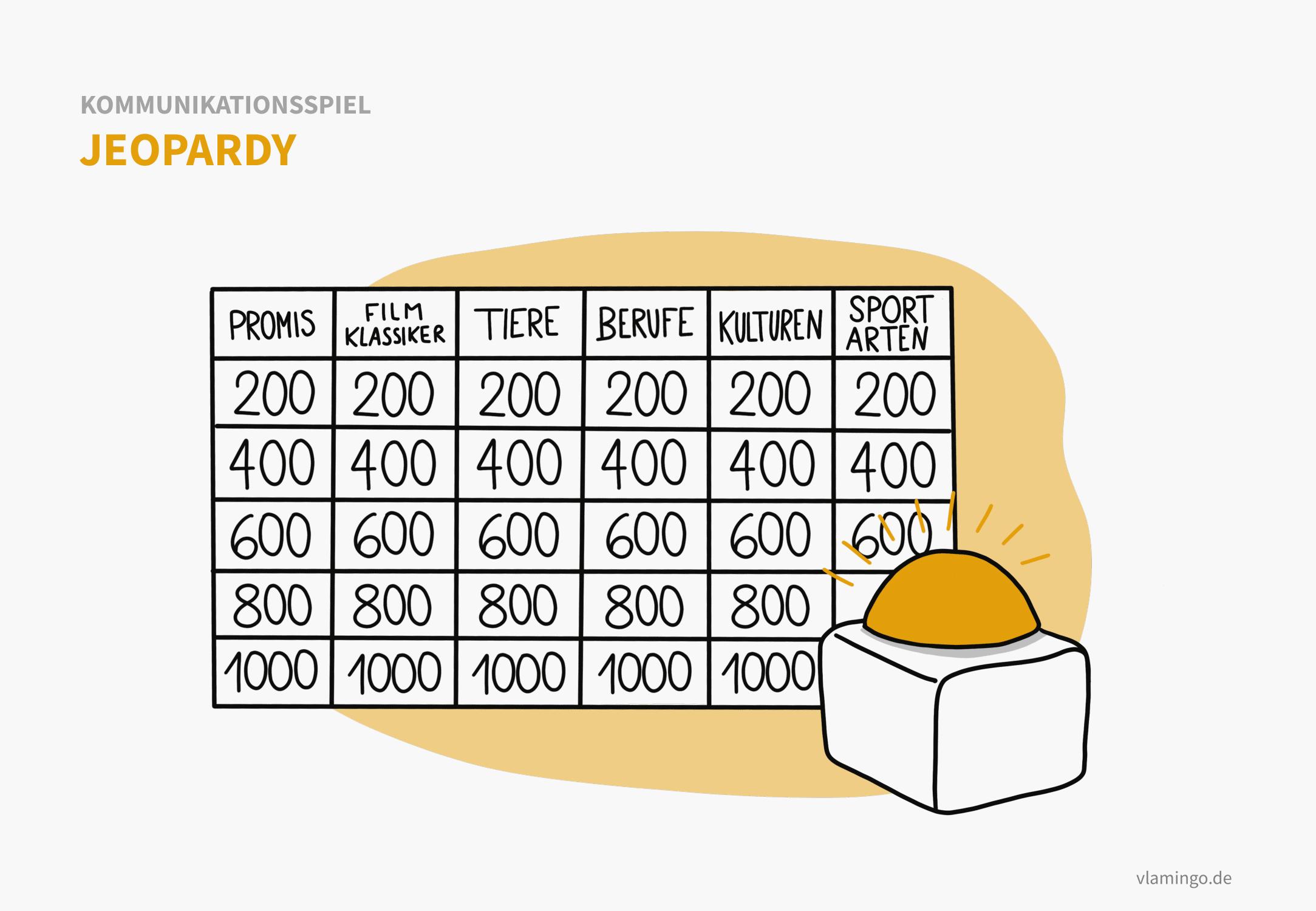 Quiz-Spiel: Jeopardy