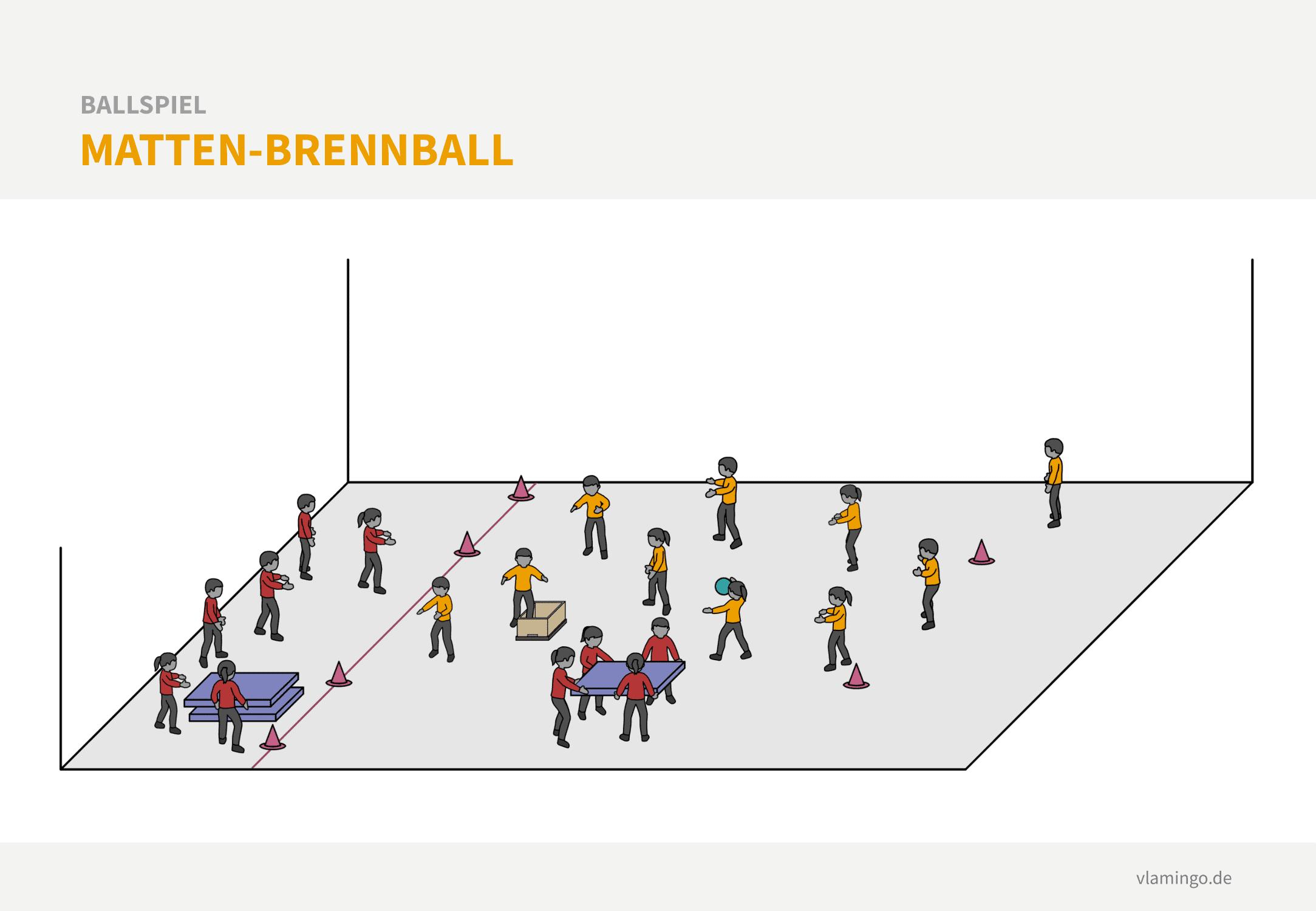 Variante: Matten-Brennball