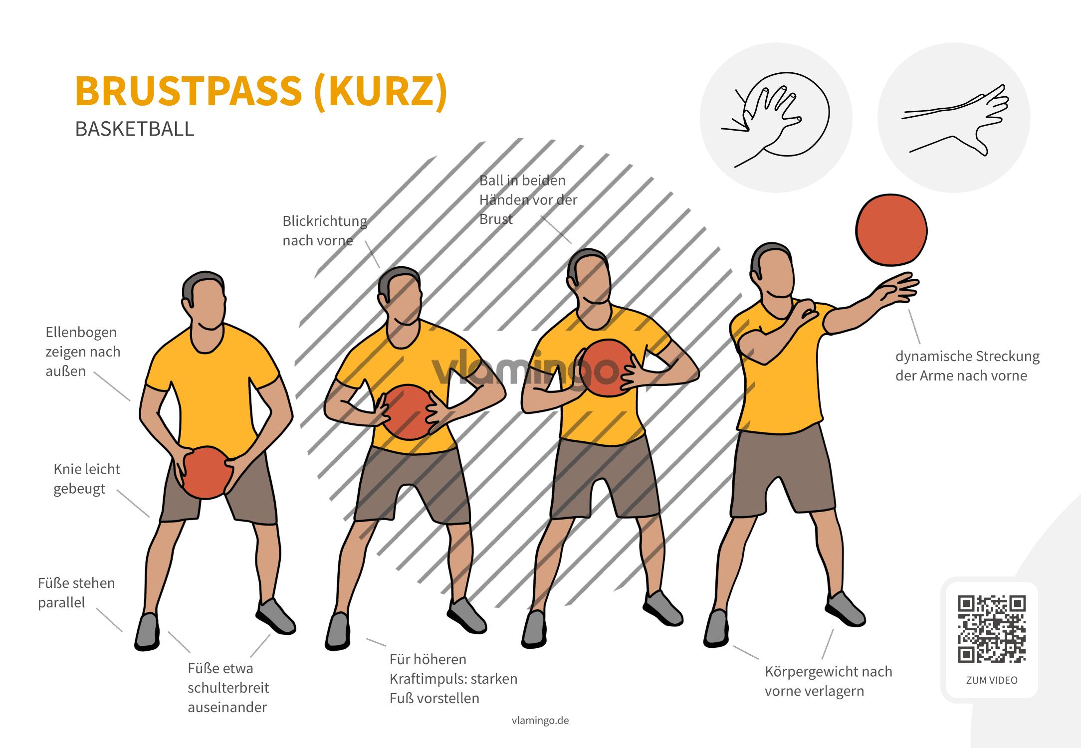 Basketball - Druckpass (von vorne)