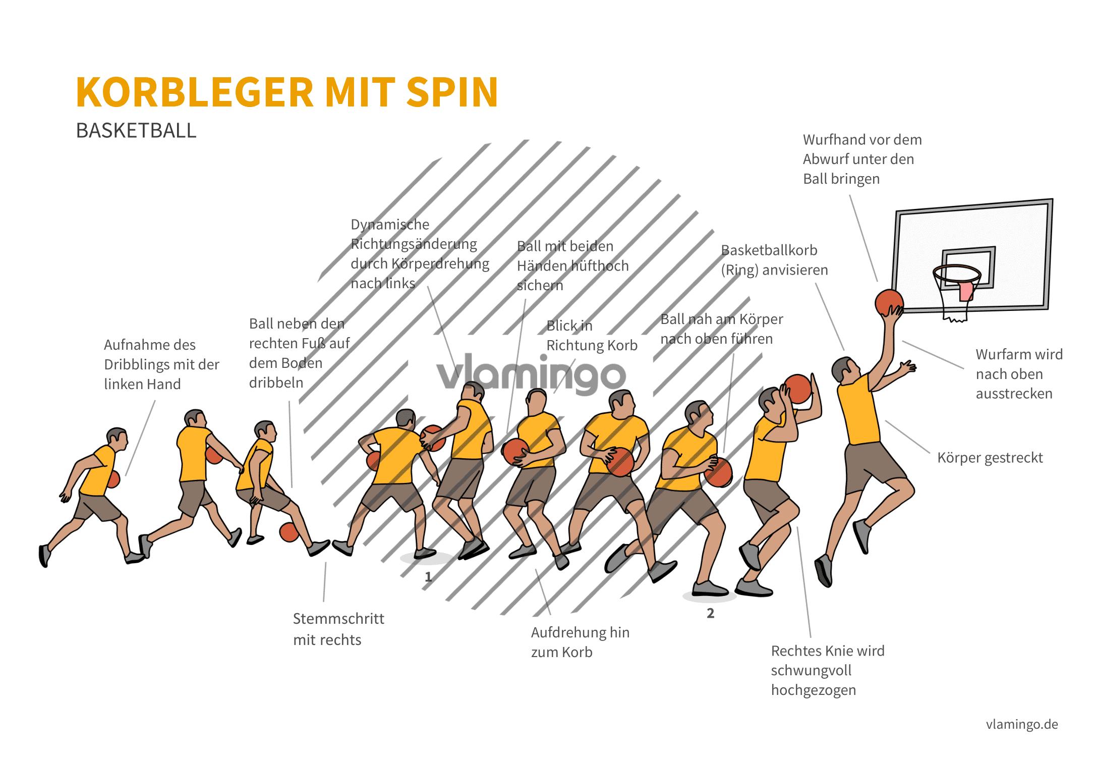 Basketball - Sprungstopp - Technik