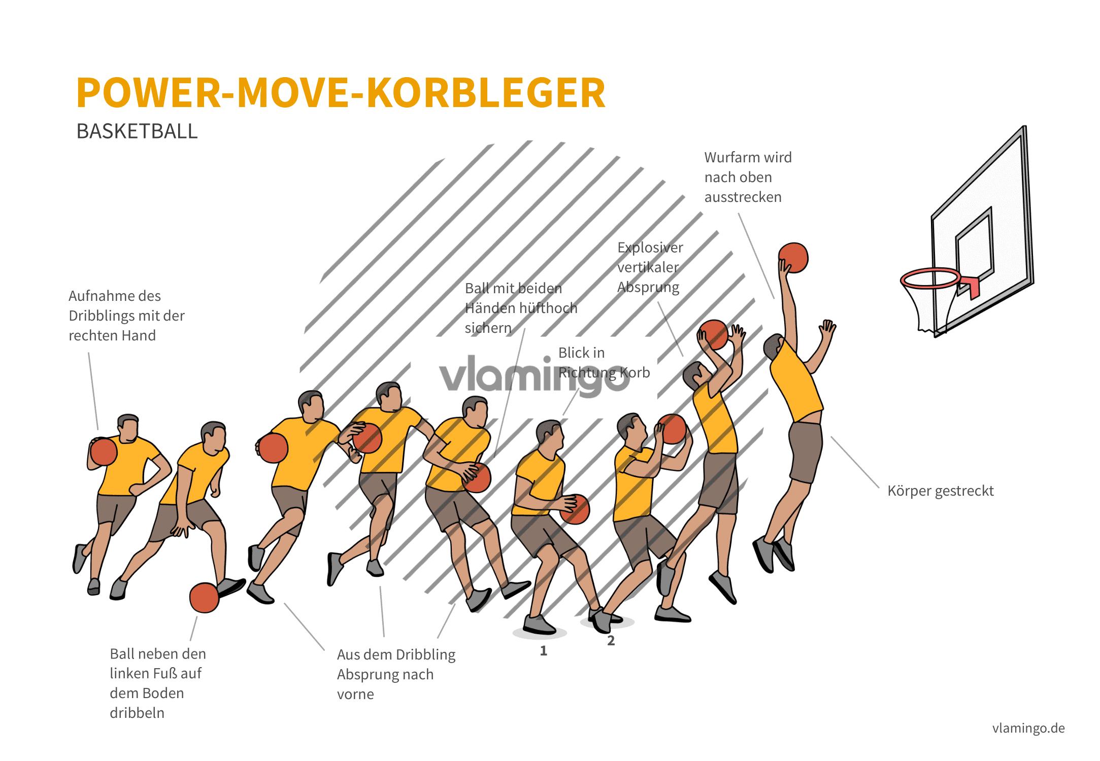 Basketball - Power-Move-Korbleger