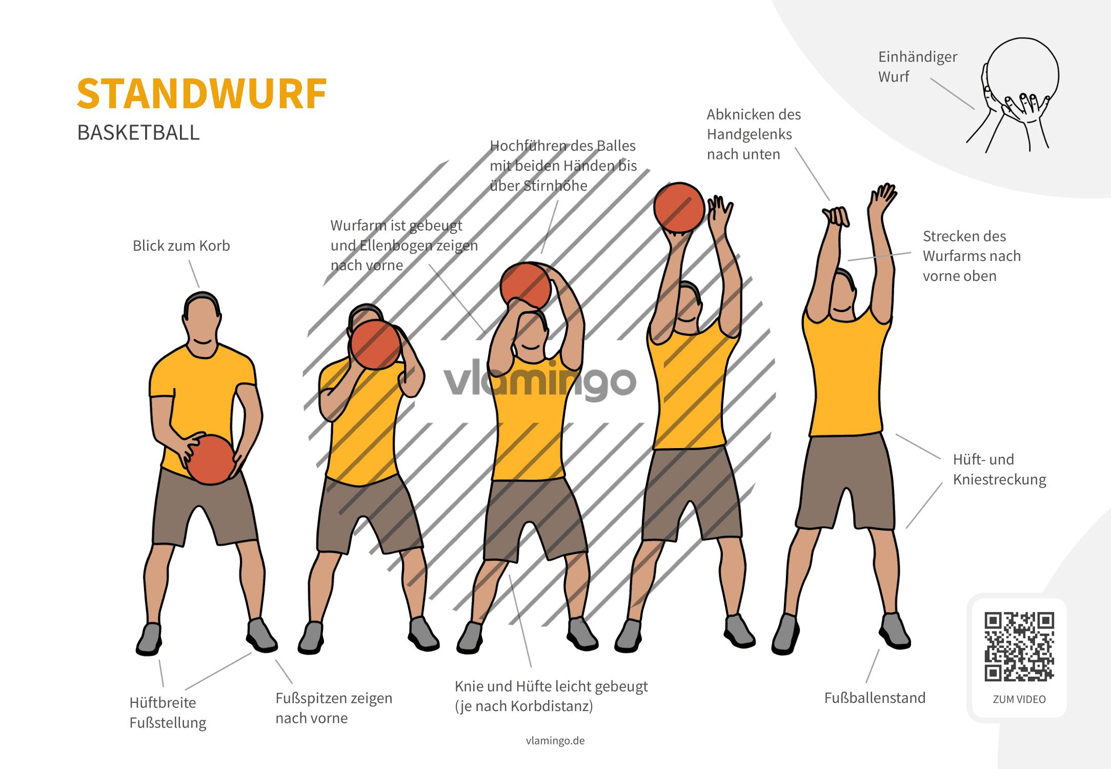 Basketball - Standwurf - Ansicht von vorne