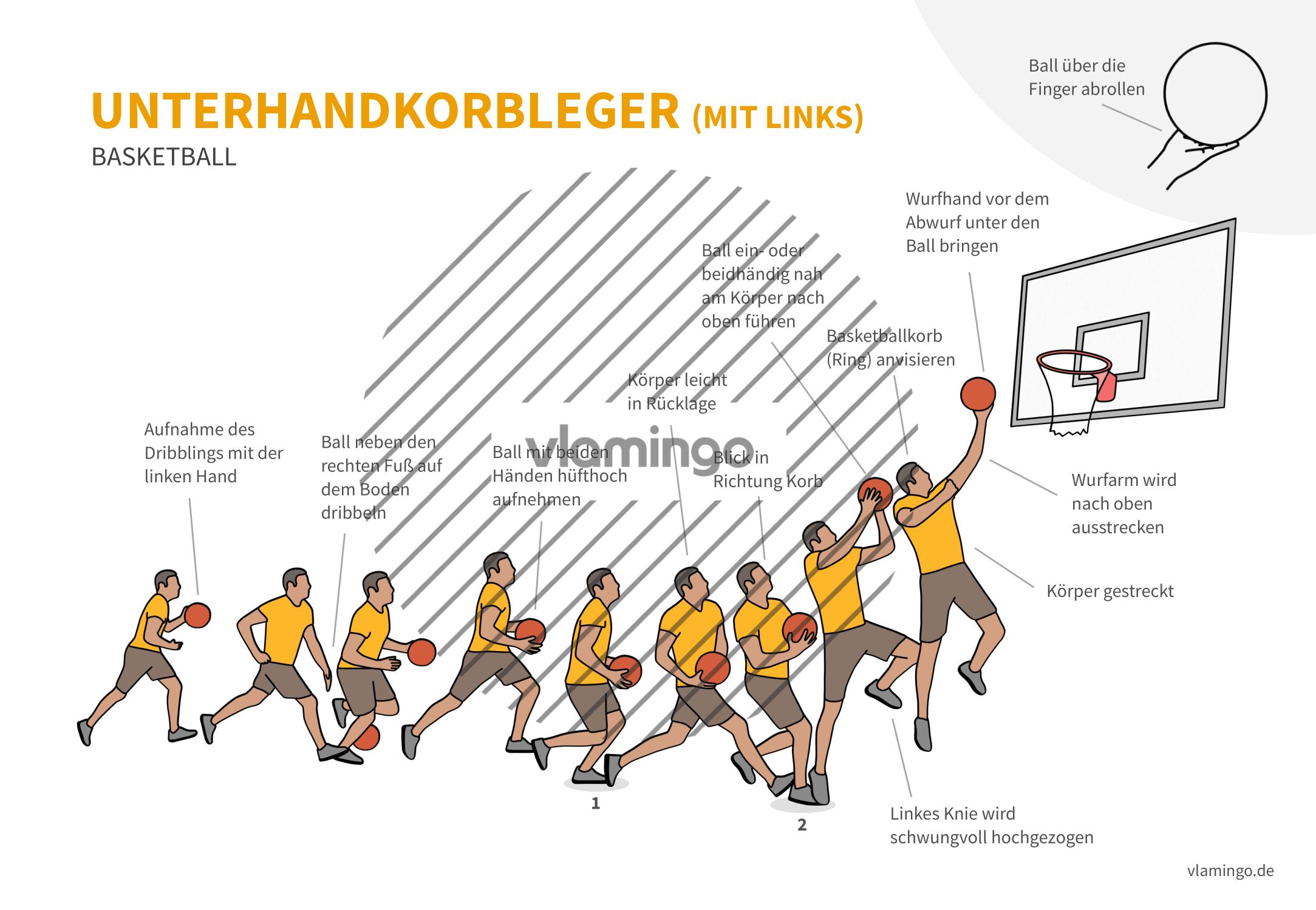 Basketball - Unterhandkorbleger (mit links)