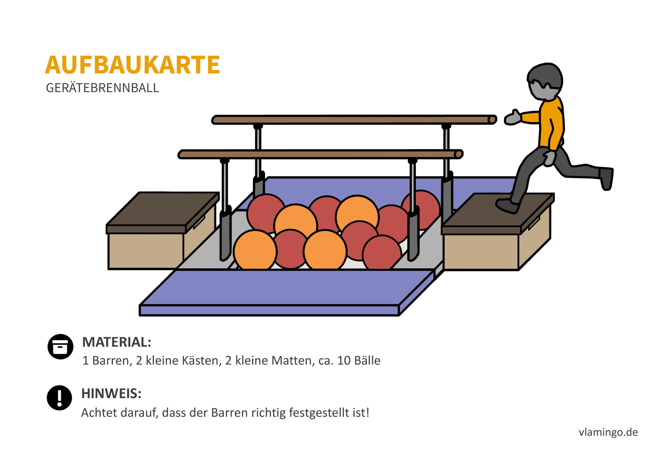 Gerätebrennball - Aufbaukarte 3